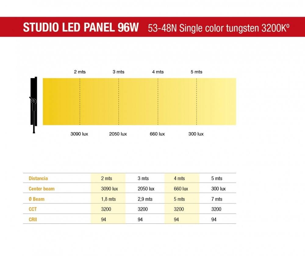 DEXEL Lighting | STUDIO LED PANEL 96W SPOT-BRIGHT STUDIO LED SERIES